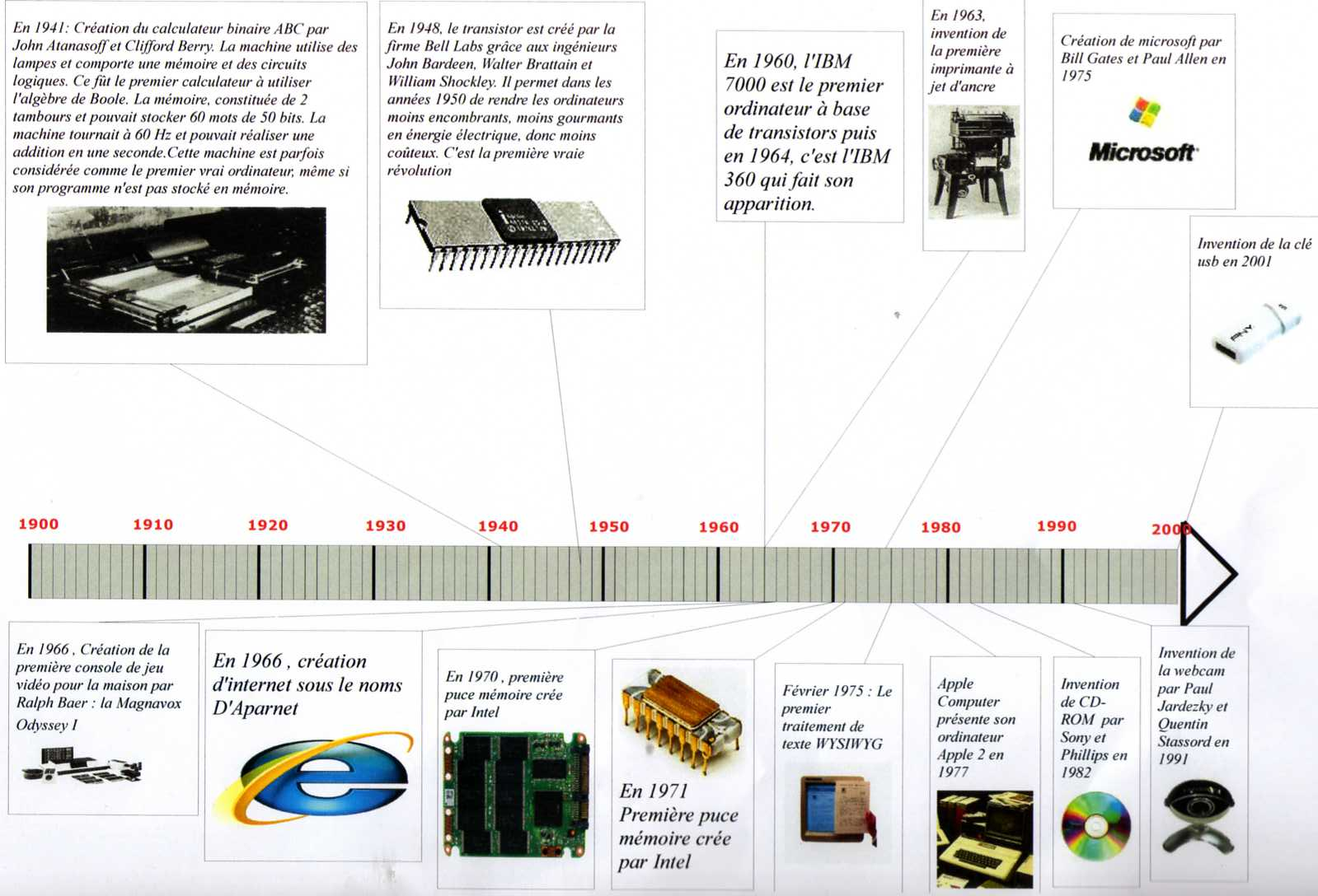 Evolution de l informatique 3eme1 2gr2a - L evolution de l ordinateur ...